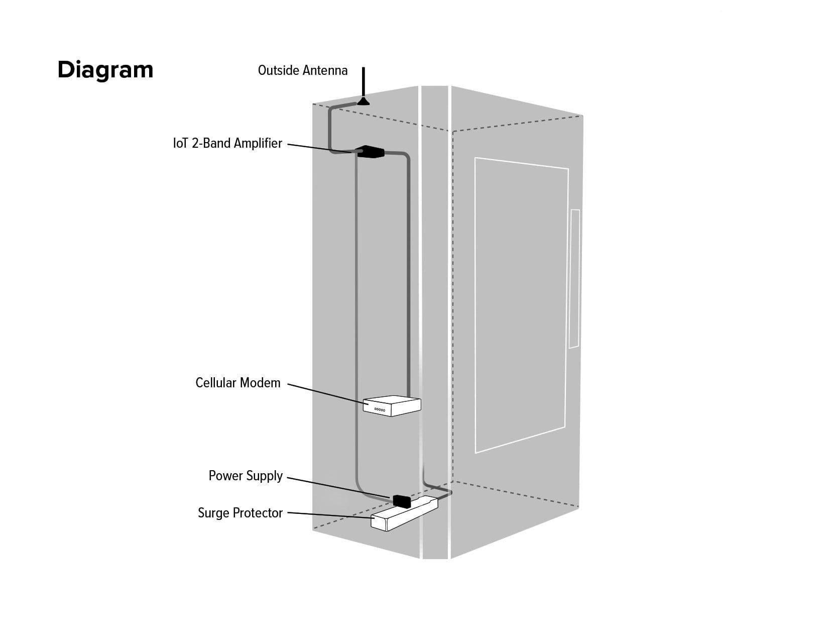 https://assets.wilsonelectronics.com/m/1b4933895cc0862e/original/IoT_2-Band_Diagram-min.jpg