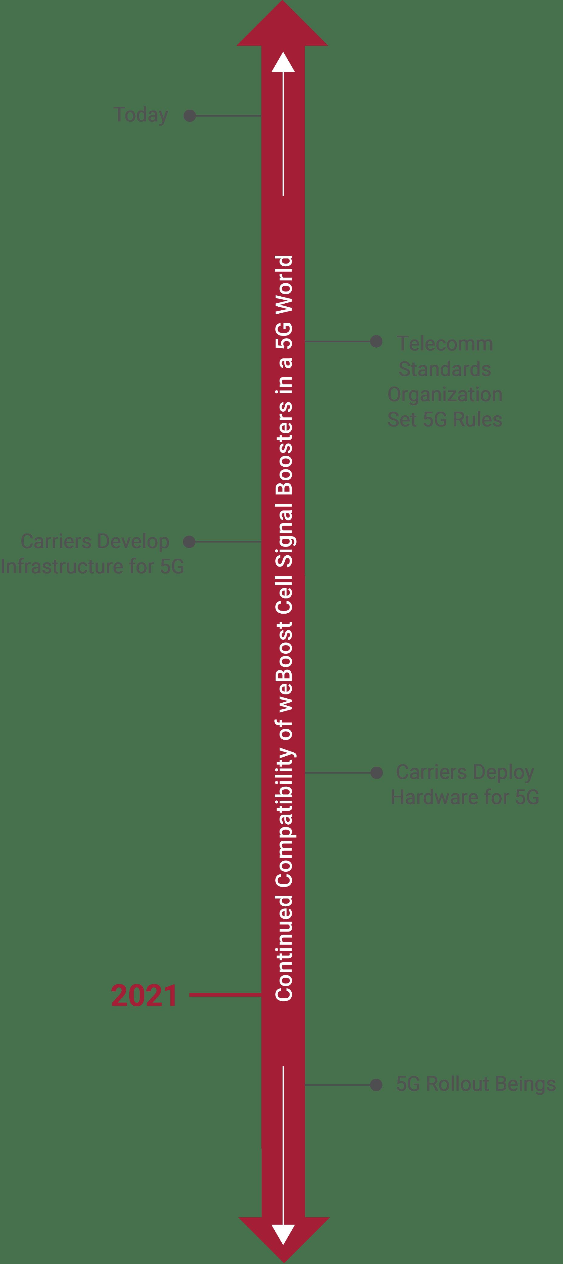 5g vertical timeline